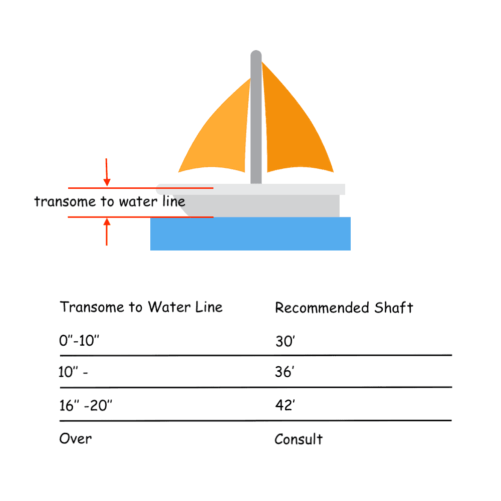 the proper shaft length for your boat